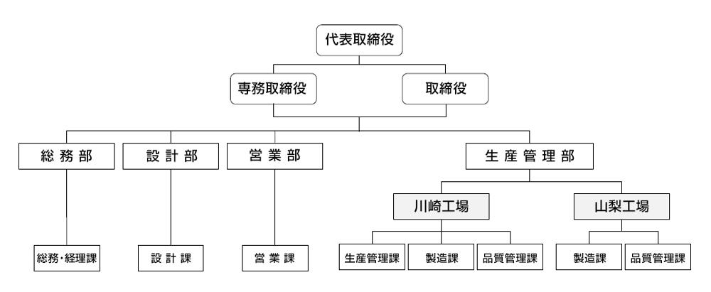 ISOマネジメント体系図